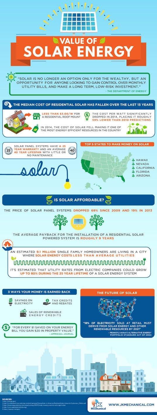 Infografía sobre el valor de la energía solar.